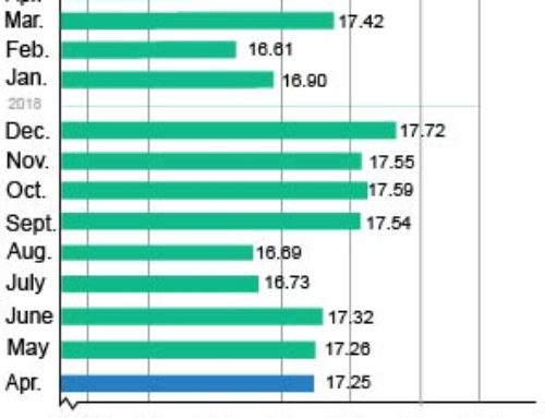 Caen ventas de autos también en abril