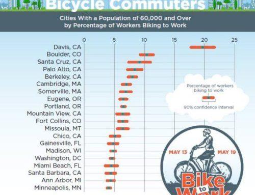 Uso de bicicleta para ir al trabajo