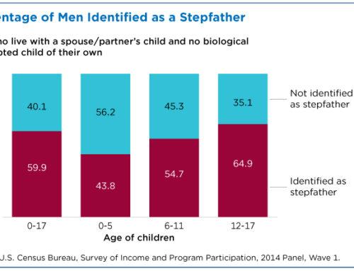 Más datos sobre la paternidad en Estados Unidos