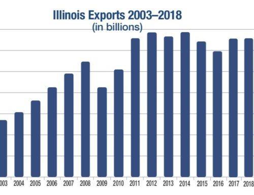 Illinois, líder en exportación del Medio Oeste