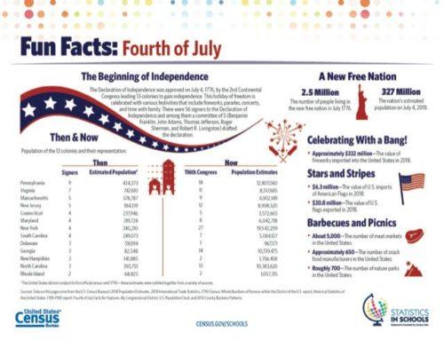Algunos datos del Día de la Independencia