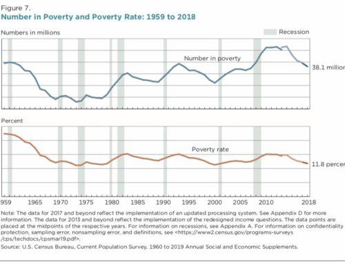 Continúa disminuyendo la tasa nacional de pobreza