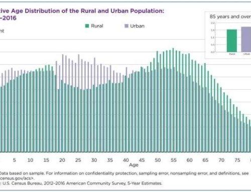 Mas adultos mayores en la población rural de EU