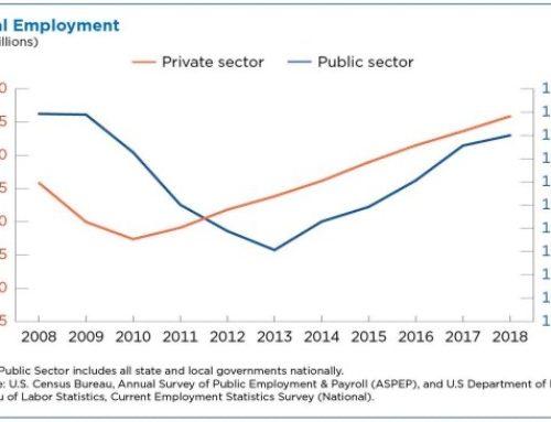 Sin recuperarse empleo en sector público desde la crisis
