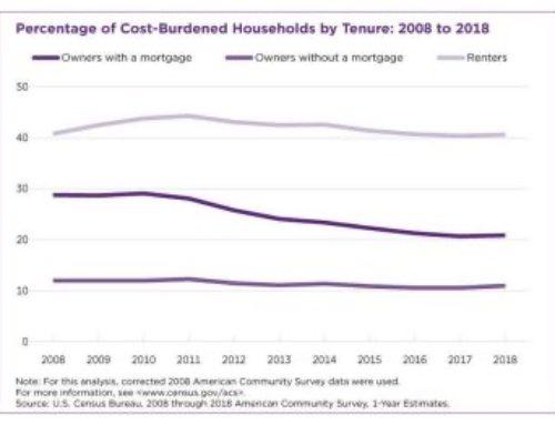 Propietarios de vivienda menos agobiados