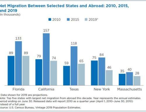 La migración internacional seguirá a la baja en esta década